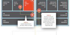 VENOM: Entenda a vulnerabilidade que está atacando datacenters