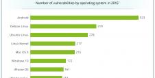 Android foi o sistema mais hackeado em 2016