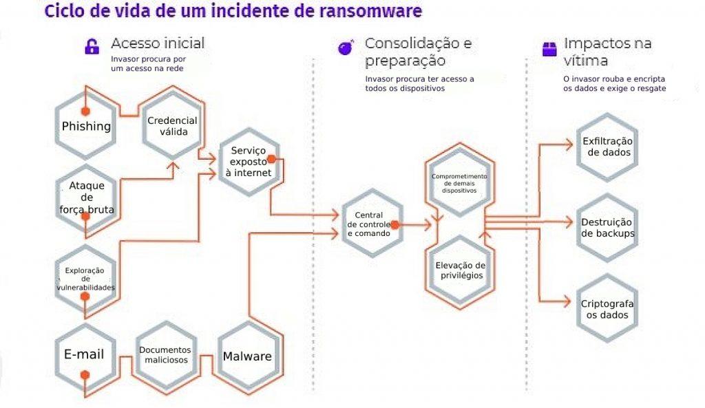 Descrição dos 3 ciclos de um ataque de ransomware: acesso inicial, consolidação e impactos.