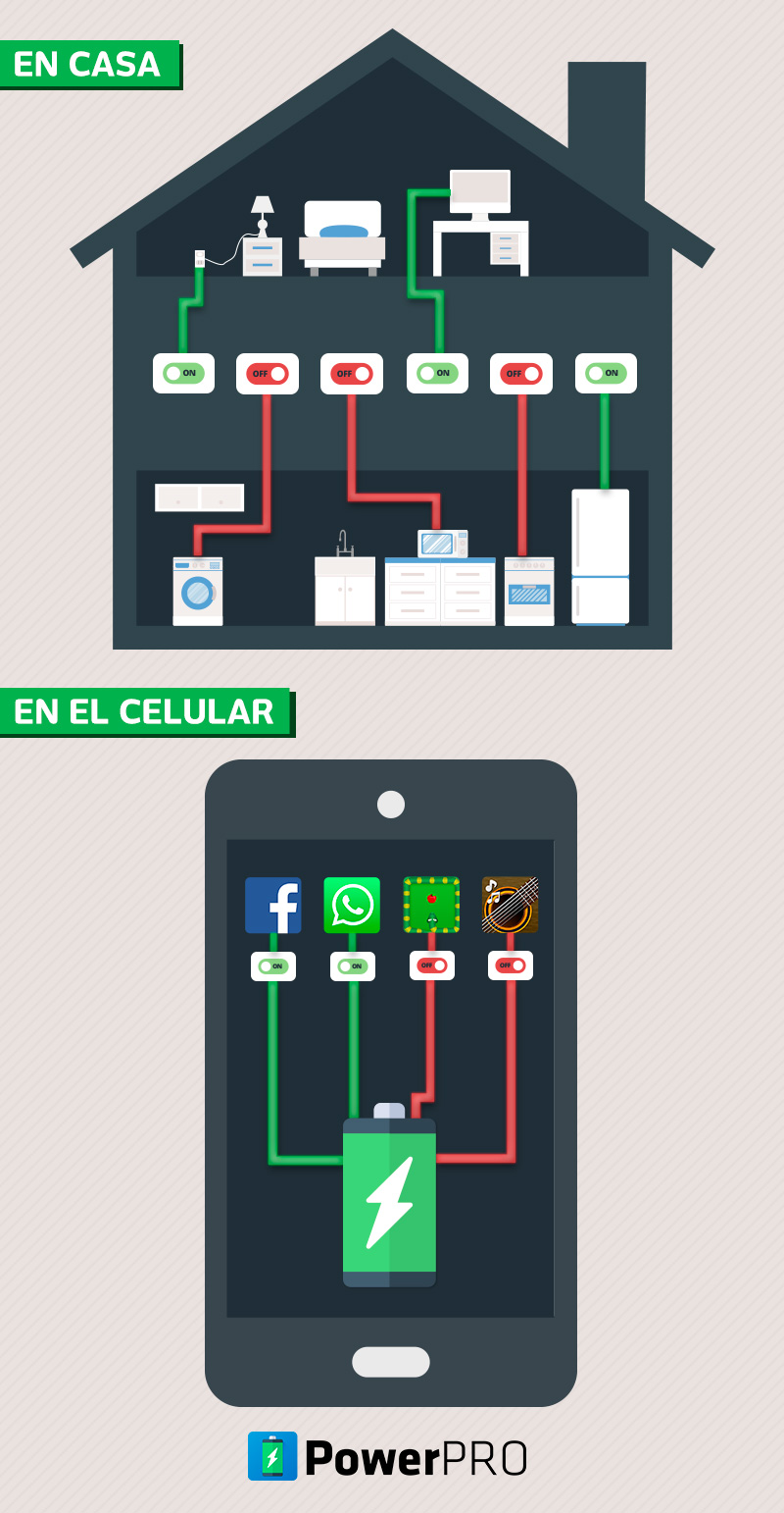 infografico powerpro español